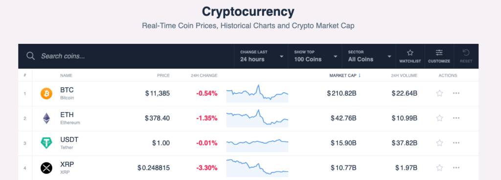 coincodex cryptocurrency tracker depicting data