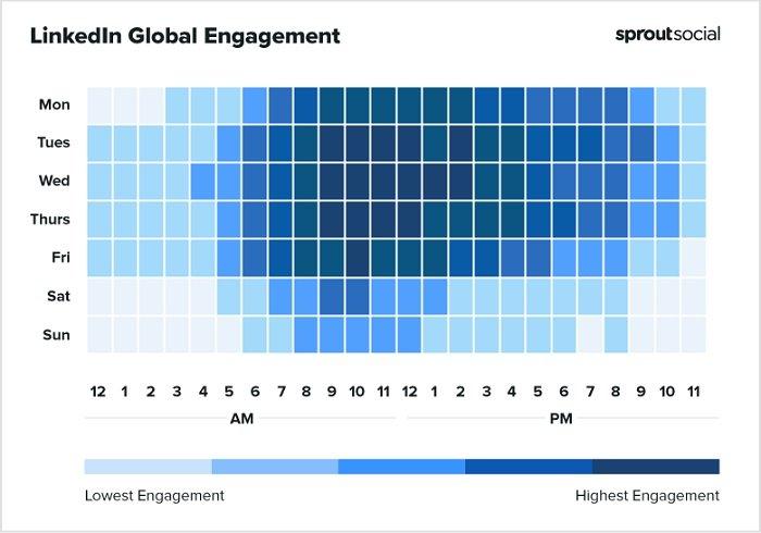 Melhores horários do Sprout Social para postar no gráfico do LinkedIn