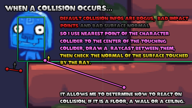 Custom collision handling because unity gives weird infos.