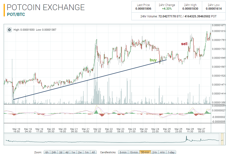 POTCOIN EXCHANGE