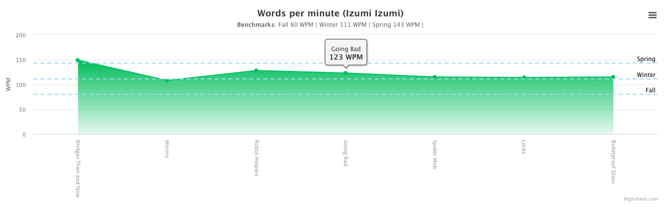 words per minute graph example for a student