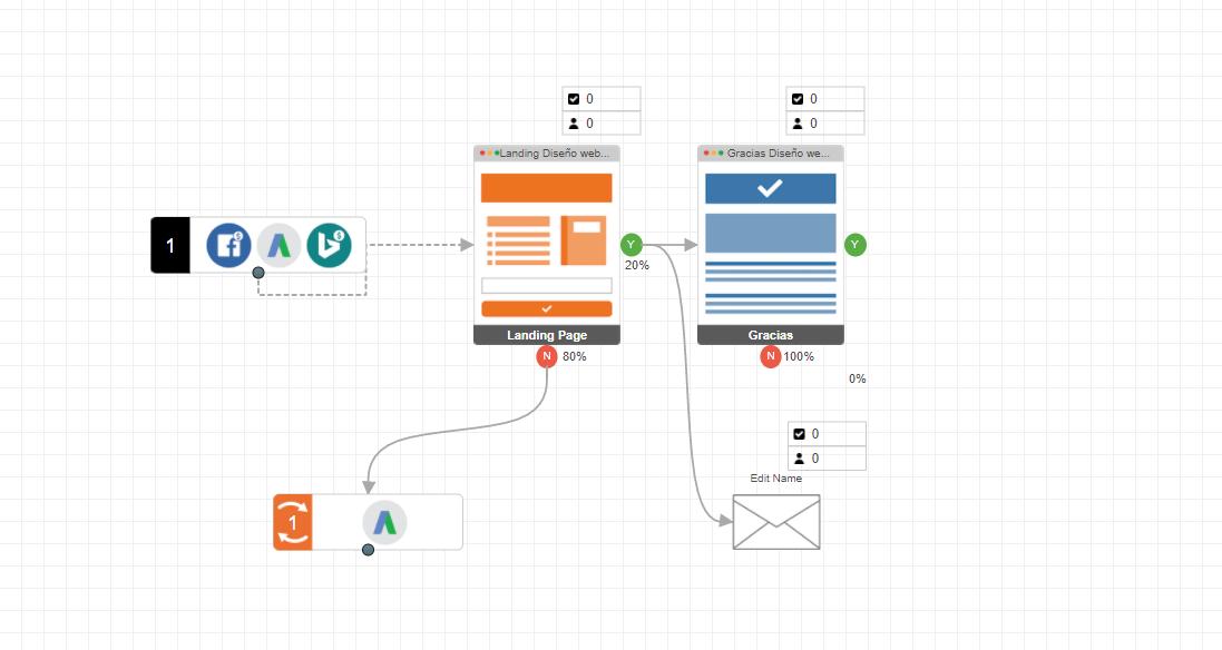 Imagen de una Campaña básica con fuentes de trafico redirigido a una Landing Page y posteriormente a una página de gracias.