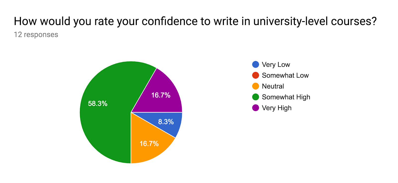 Forms response chart. Question title: How would you rate your confidence to write in university-level courses?. Number of responses: 12 responses.