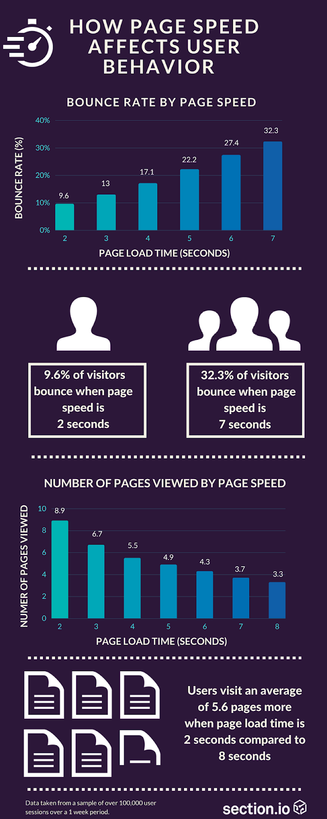 Graph showing how page speed affects user behavior