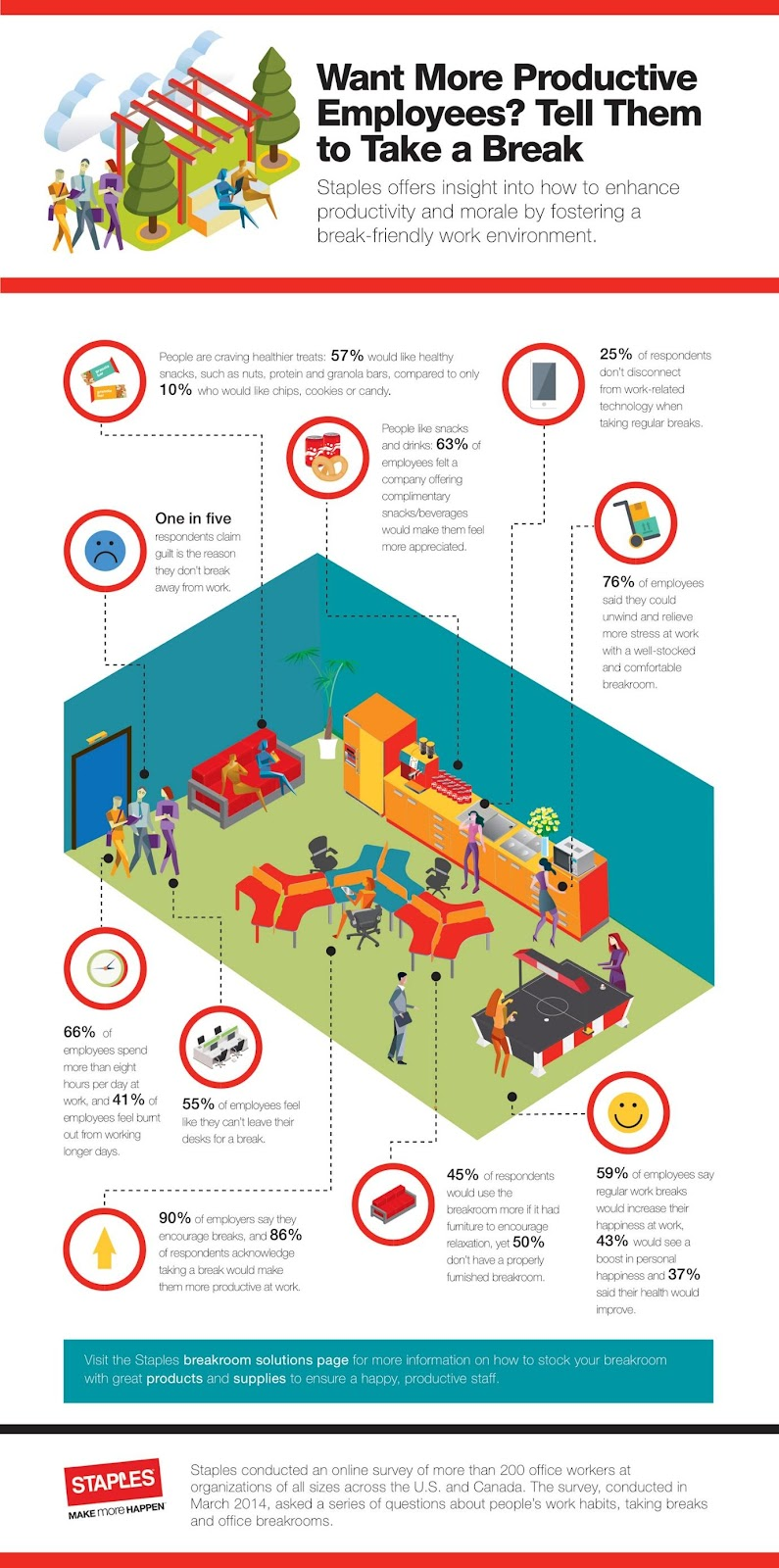 https://www.staples.com/sbd/cre/tech-services/images/res/breakroom-infographic-big.jpg