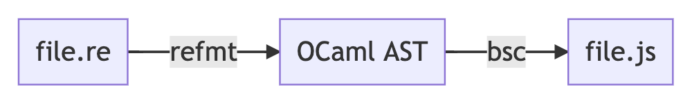 ReasonML compiler