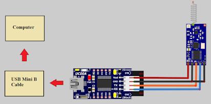RF-UART-433-1KM User's Manual