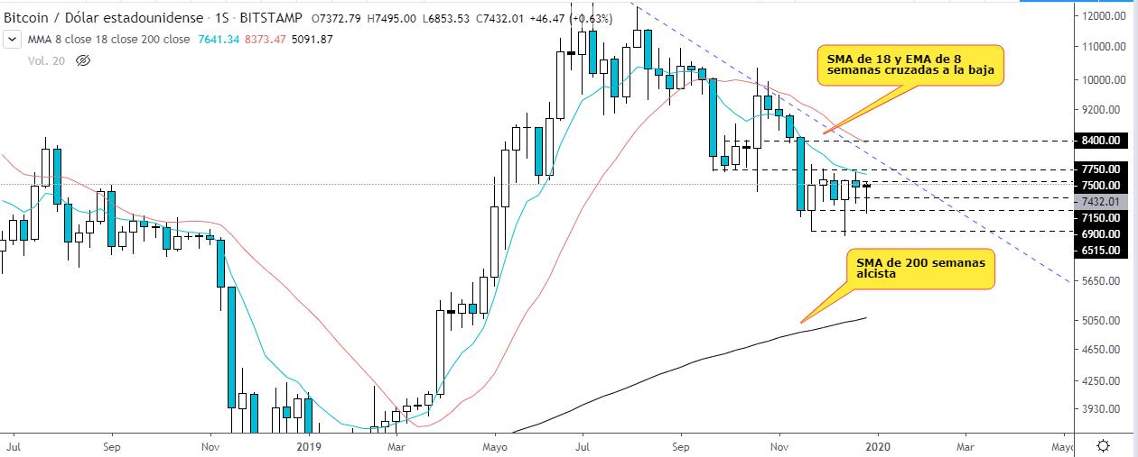Medias móviles sobre el gráfico semanal de BTC USD