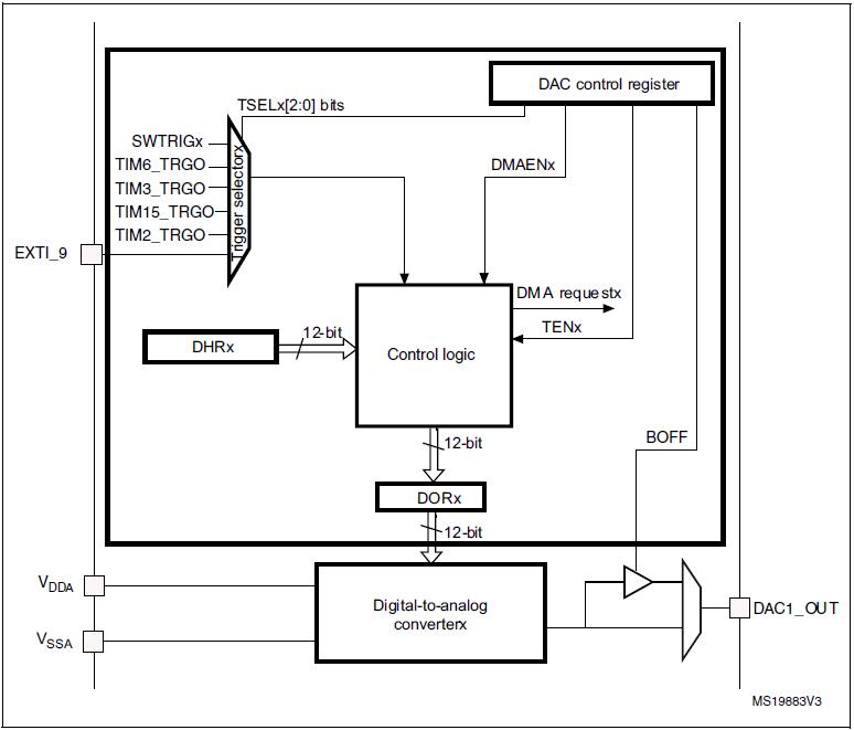 Steven Nguyen: Lesson 5: ADC/DAC STM32F0