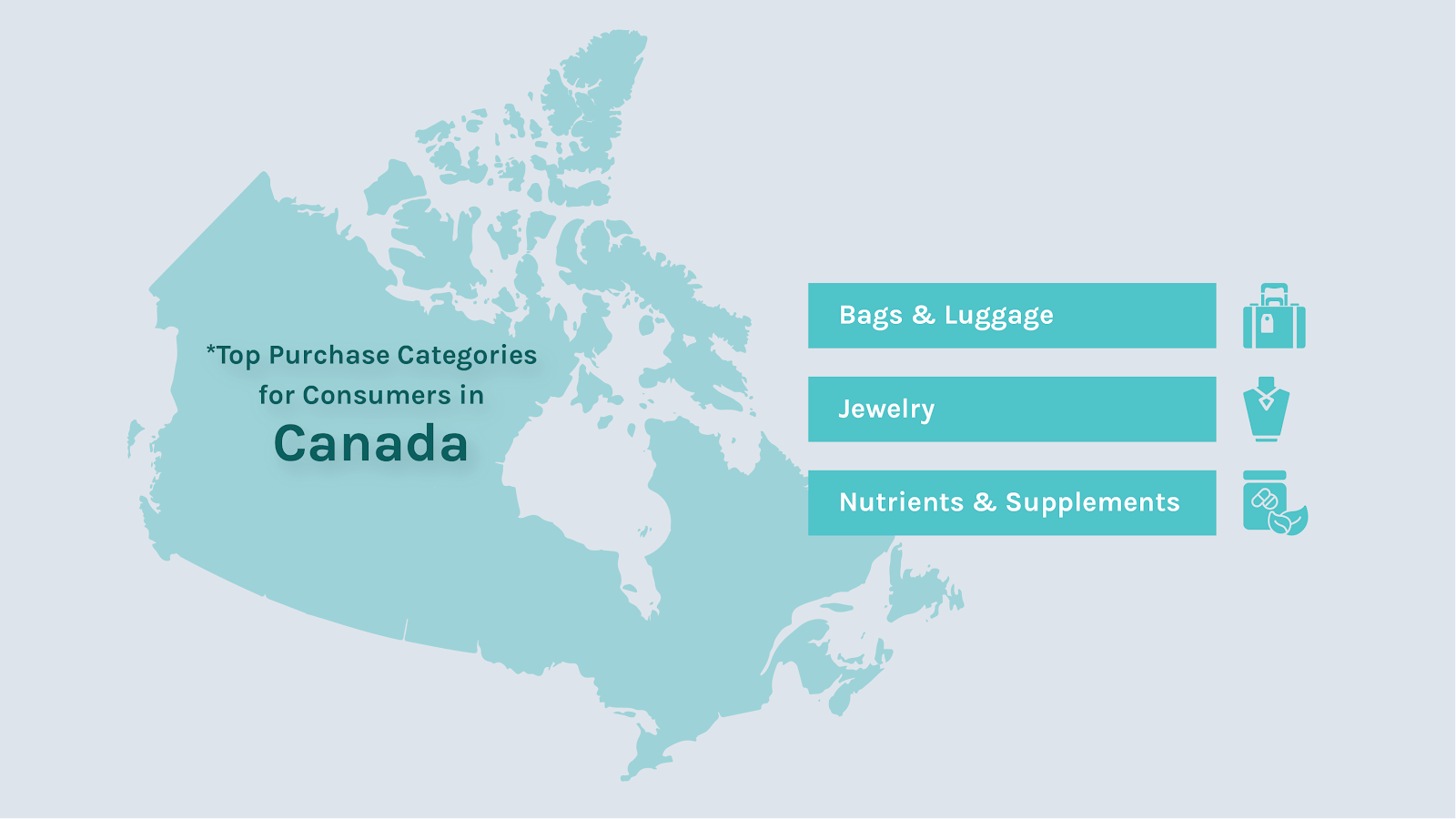 Most popular product categories with Canadian buyers