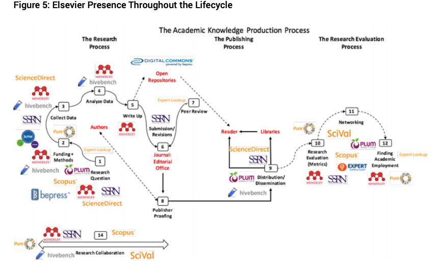 Figure 5: Elsevier Presence Throughout the Lifecycle   Diagram of the Academic Knowledge Production Process. On the left it shows the Research Process, in the middle is the Publishing Process, and the right shows the Research Evaluation process. On the bottom left is Research Collaboration.   It shows 14 steps to the Academic Knowledge Production Process, from  1. Research Question 2. Findings and Methods 3.Collect Data 4. Analyse Data 5. Write Up 6. Submission/Revisions  7. Peer Review  8. Publisher/Proofing 9. Distribution/Dissemination 10. Research Evaluation  11. Networking  12. Finding Academic Employment  14. Research Collaboration   Around these steps are logos of Elsevier owned software, including ScienceDirect, DigitalCommons, Hivebench, SSRN, Mendeley, BePress, SciVal, Scopus, PLUM, Pure, and Expert.