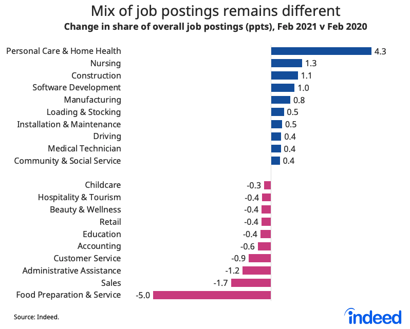 Bar graph showing the mix of UK job postings remains different