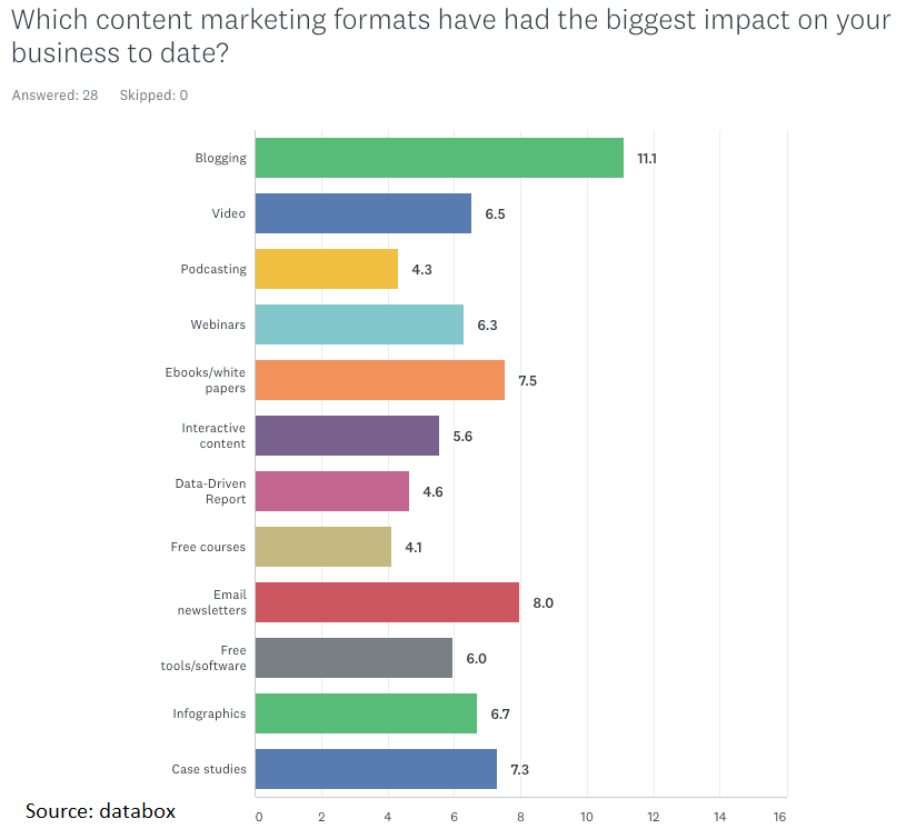 Which content marketing channels have the biggest impact?