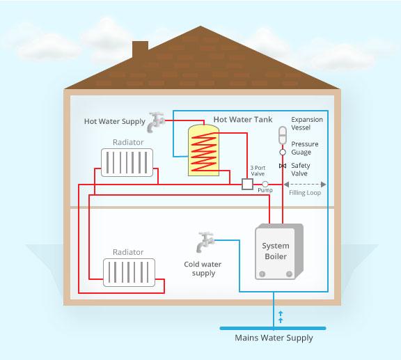 System Boiler diagram in 2D!
