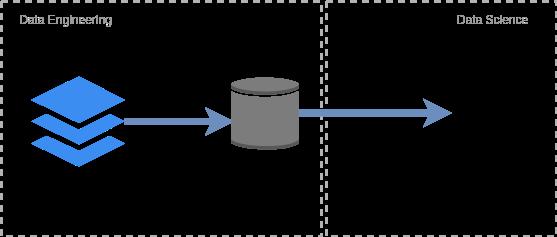Desenho de processo de ELT representado por 3 ícones seguidos de setas apontando para a direita.