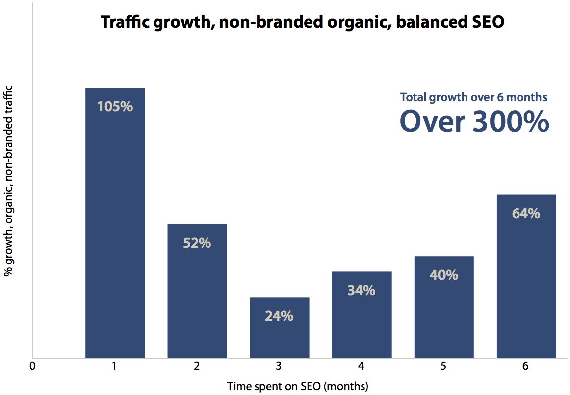 Perform a Traffic Overview