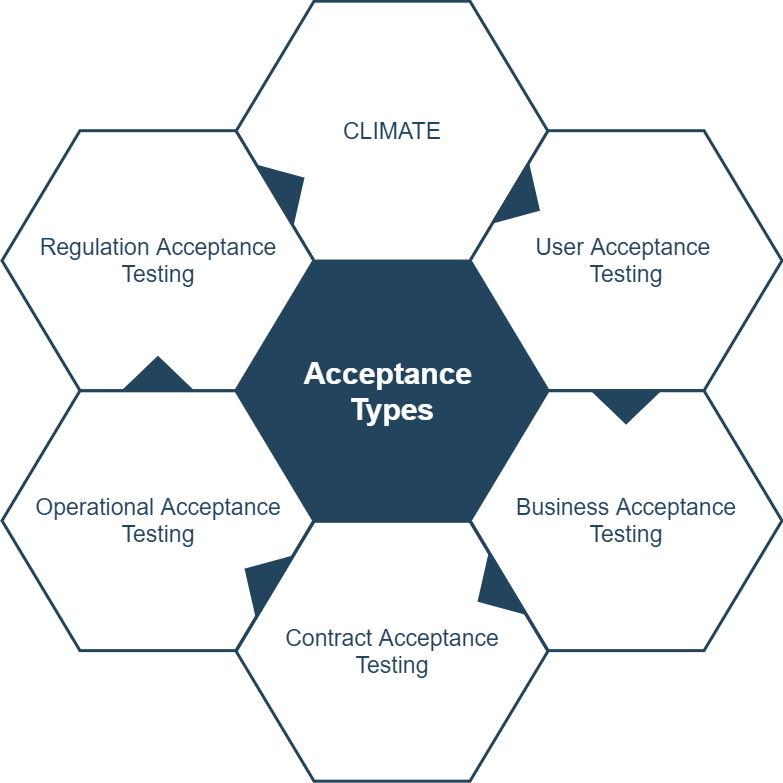 Acceptance Types