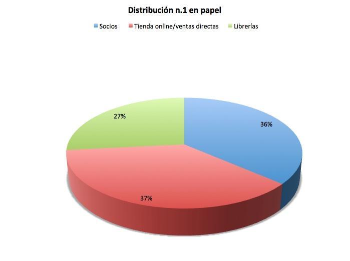 Macintosh HD:Users:maribelizcue:Desktop:Distribución papel.jpg
