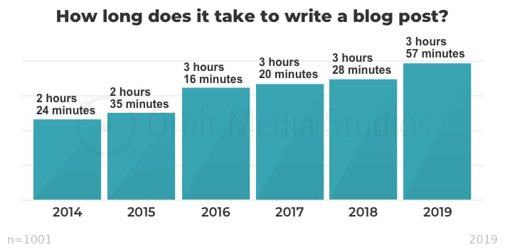 Time it takes to write a blog post