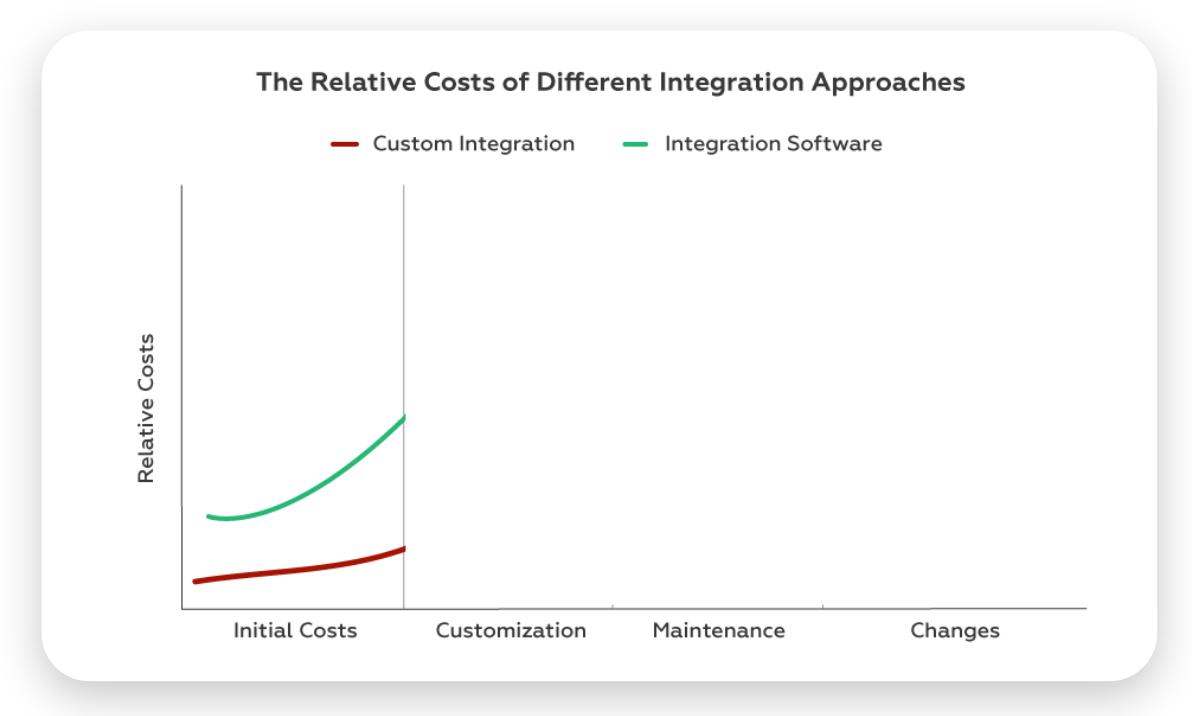 data integration initial costs chart