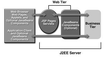 Web Tier