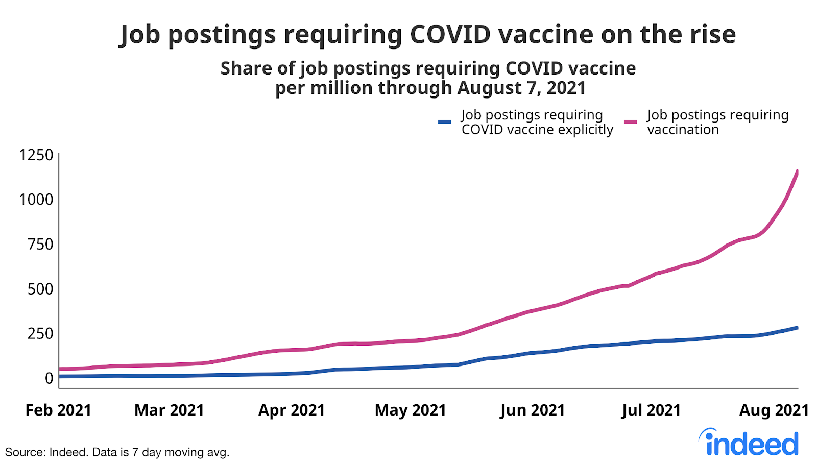 """Line graph titled """"Job postings requiring COVID vaccine on the rise."""""""