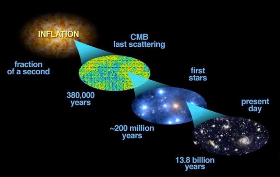 lạm phát vũ trụ, dản nở vũ trụ
