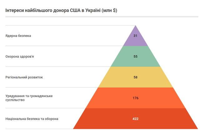 Хто освоює $1,75 мільярда міжнародної донорської допомоги Україні 04