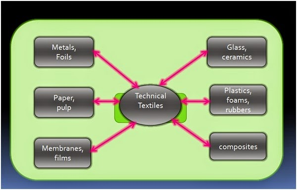 Scope of flexible engineering material