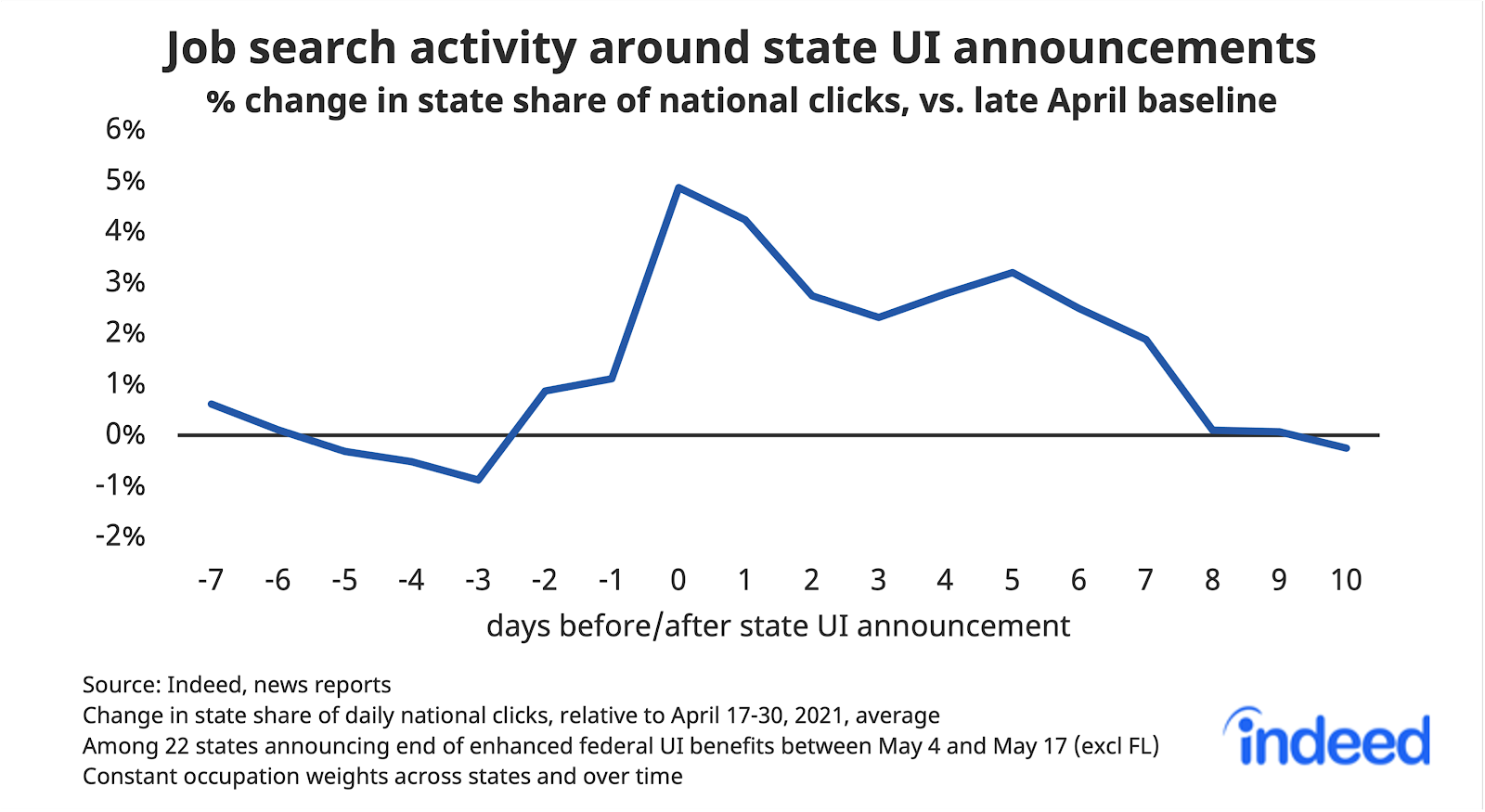 Line graph showing job search activity around state UI announcements