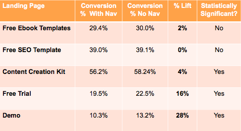HubSpot table showing results of navigation study