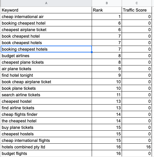 Keywords ranking, traffic score