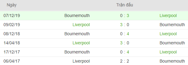 Lich su doi dau Liverpool vs Bournemouth hinh anh 3