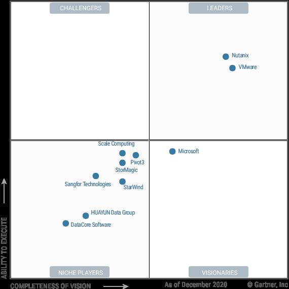 HCI軟件魔力像限在基於象限的圖表上顯示了該市場中提供商的位置。 該圖上的四個像限代表利基市場參與者,有遠見者,挑戰者和領導者。