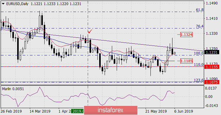 Forecast for EUR/USD for June 6, 2019
