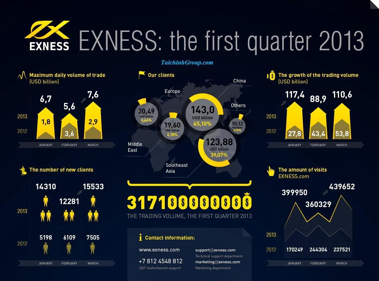Exness cung cấp nhiều tài khoản