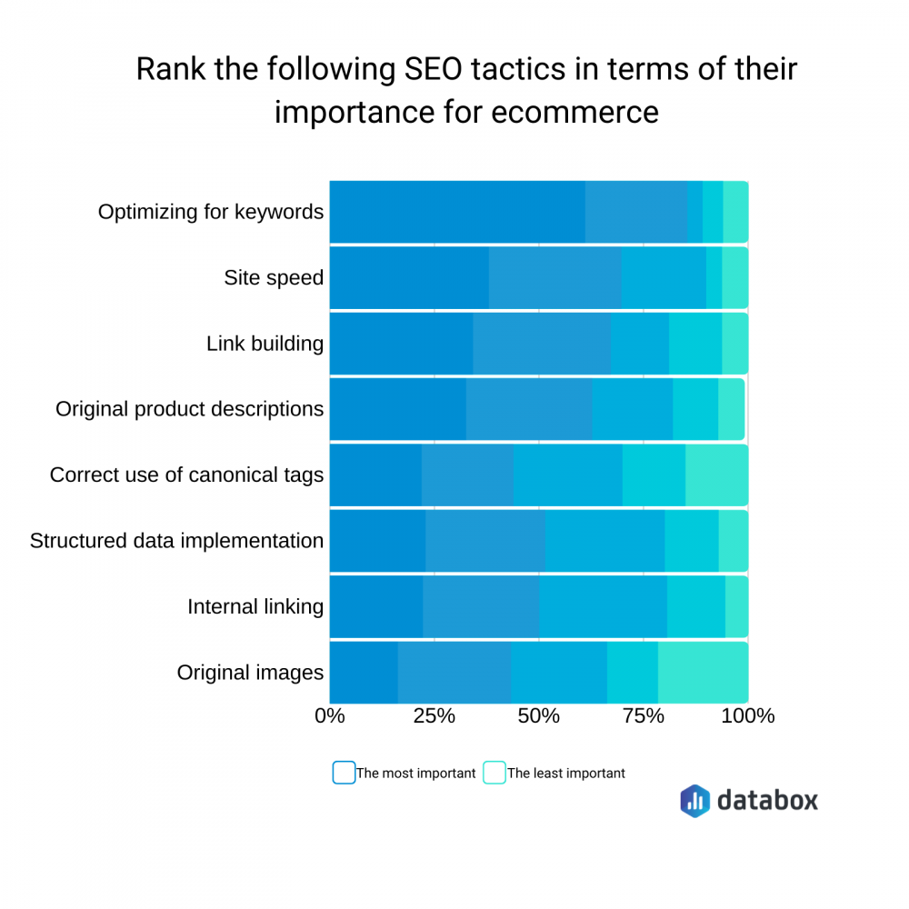 graph showing the most important SEO tactics for ecommerce