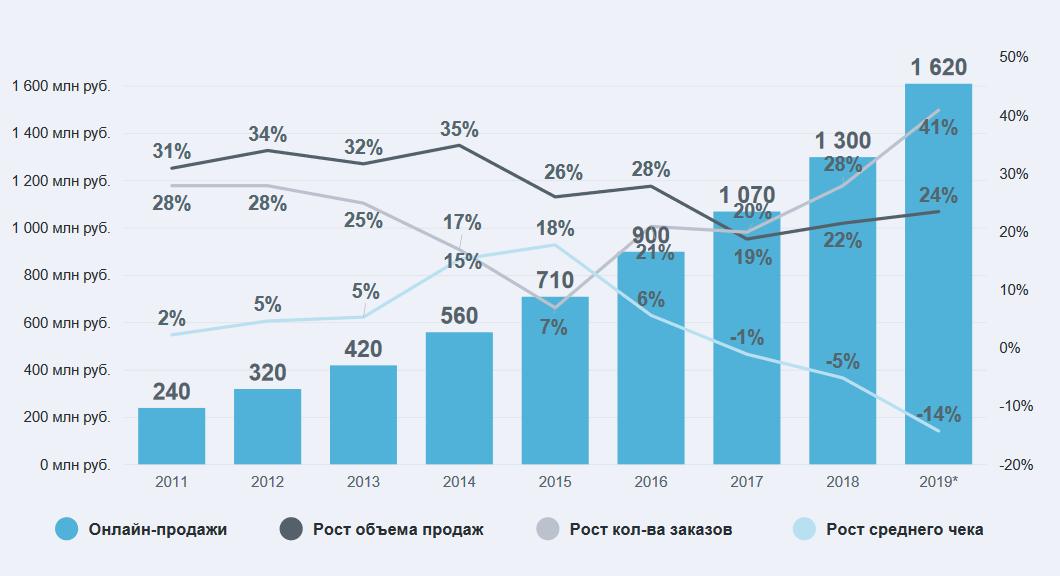 Динамика среднего чека в российских интернет-магазинах 2011-2019