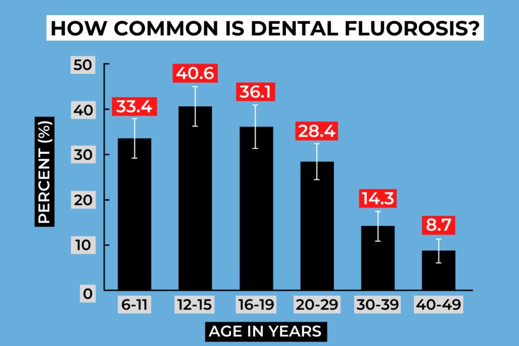 how common is dental fluorosis chart