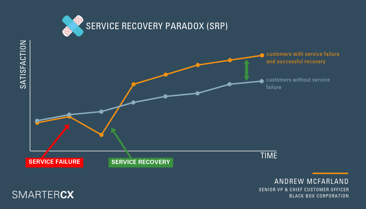 The service recovery paradox means that customers with a service failure and successful recovery are more loyal than those with a good experience
