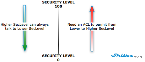 What are Cisco ASA firewall security levels? ⋆ Network