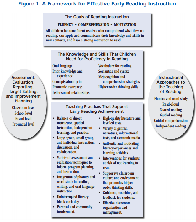 On Effective Reading Instruction Strategies For The Junior Learner