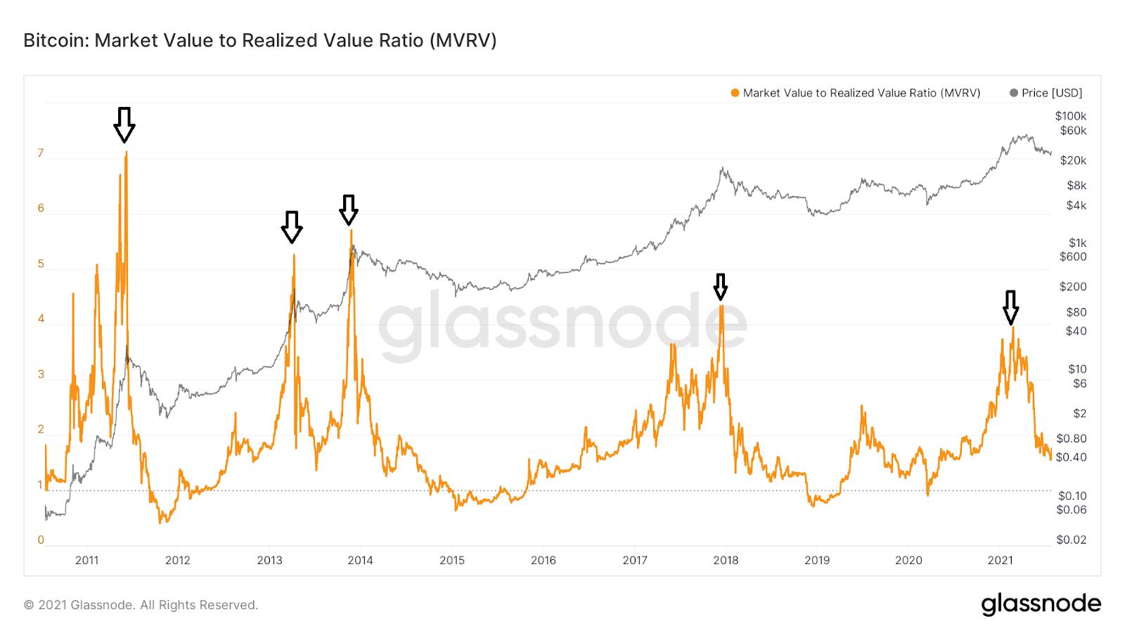 MVRV ratio