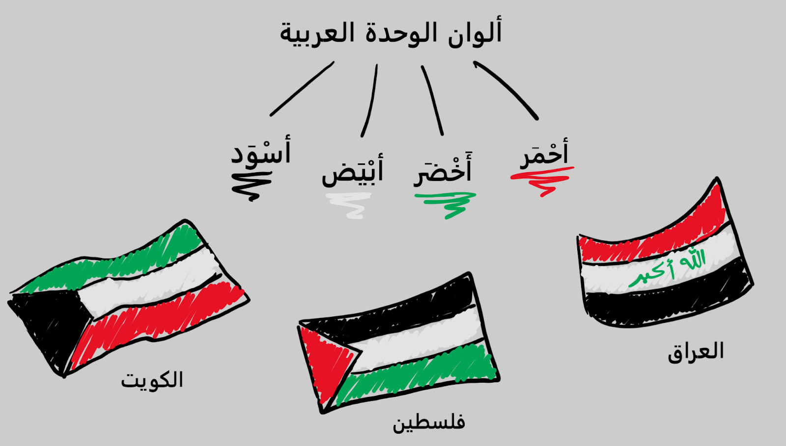 The Meaning and History behind the Pan-Arab Colors
