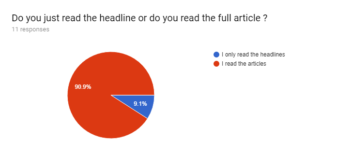 Forms response chart. Question title: Do you just read the headline or do you read the full article ?. Number of responses: 11 responses.