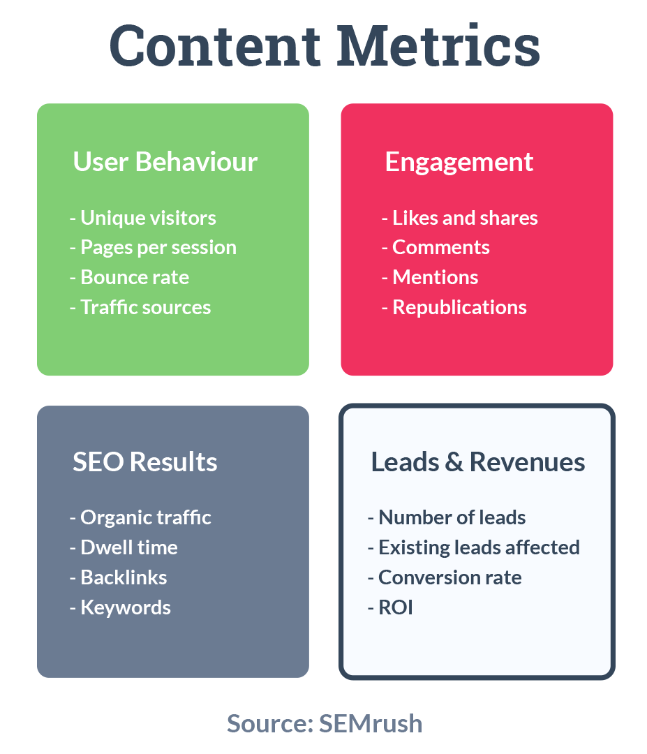 the 4 categories that content metrics are usually measured by: User behaviour, engagement, SEO results, and leads & revenues. Source: SEMrush