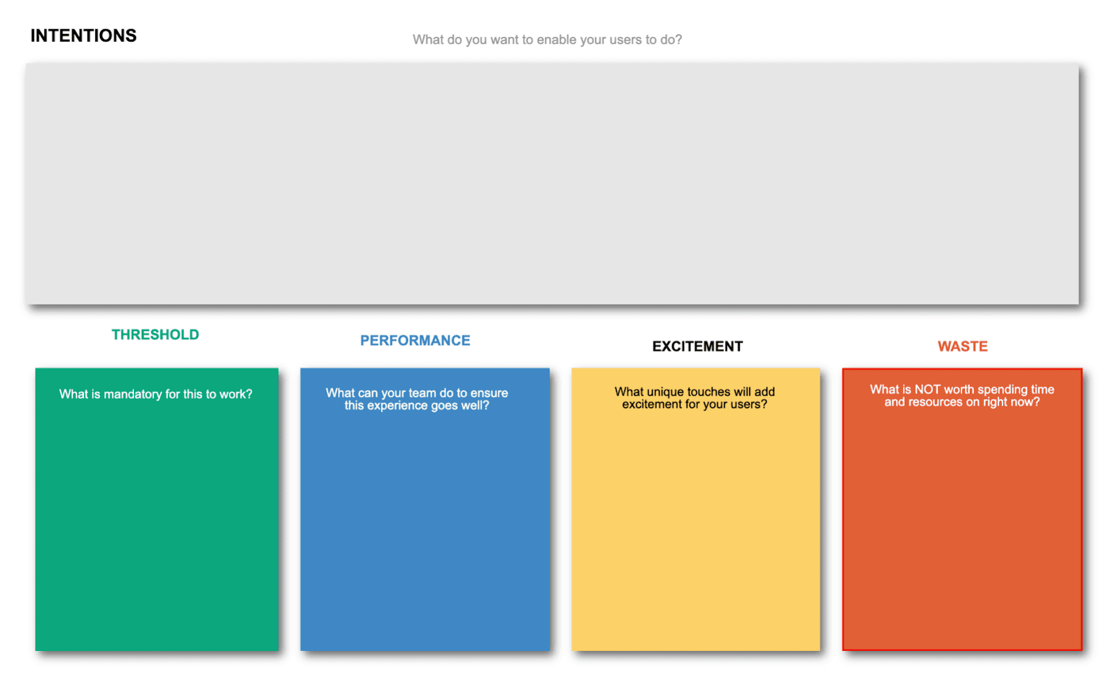 Fresco's Consumer Intentions Diagram