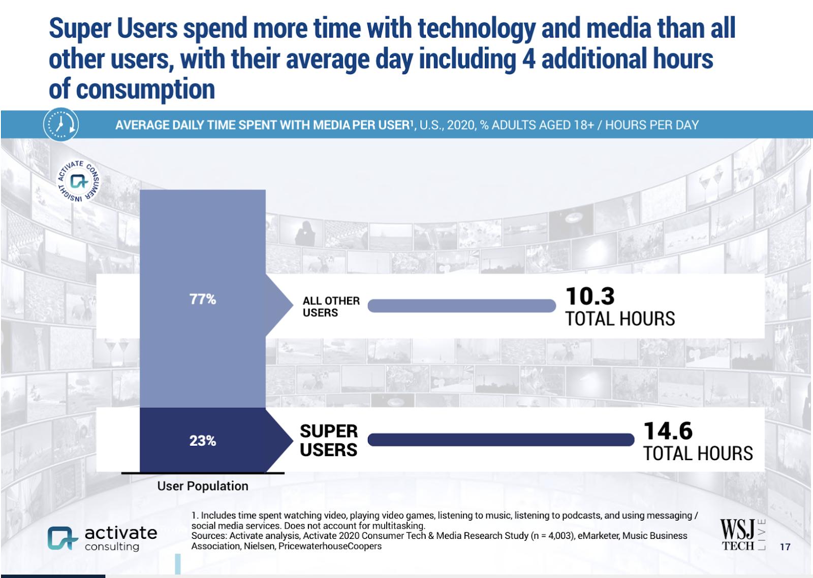 Super Users data