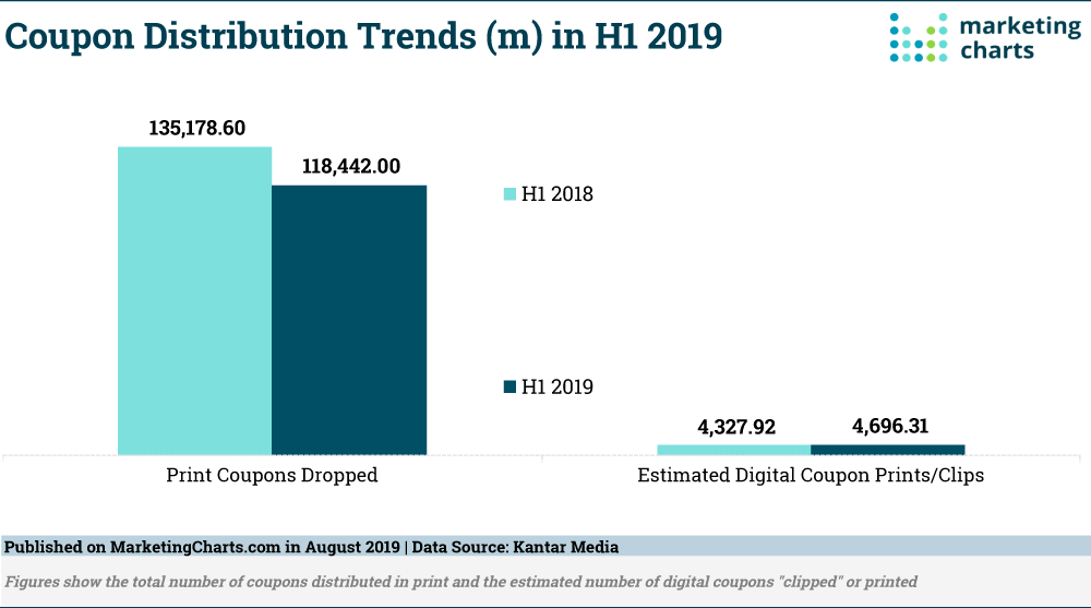 Coupon distribution trends