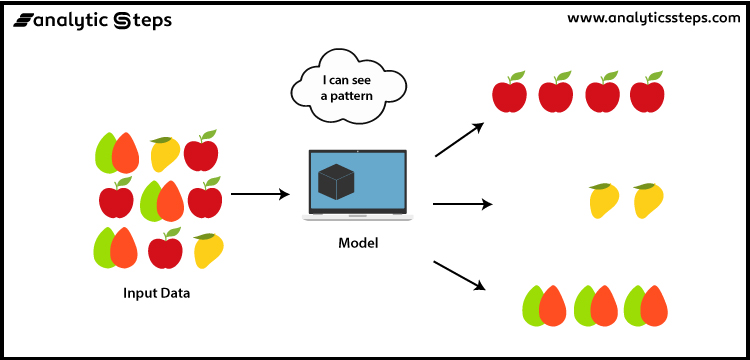 The image shows the working of unsupervised learning.